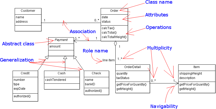 Practical Uml  A Hands